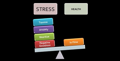 Is stress controlling your life?